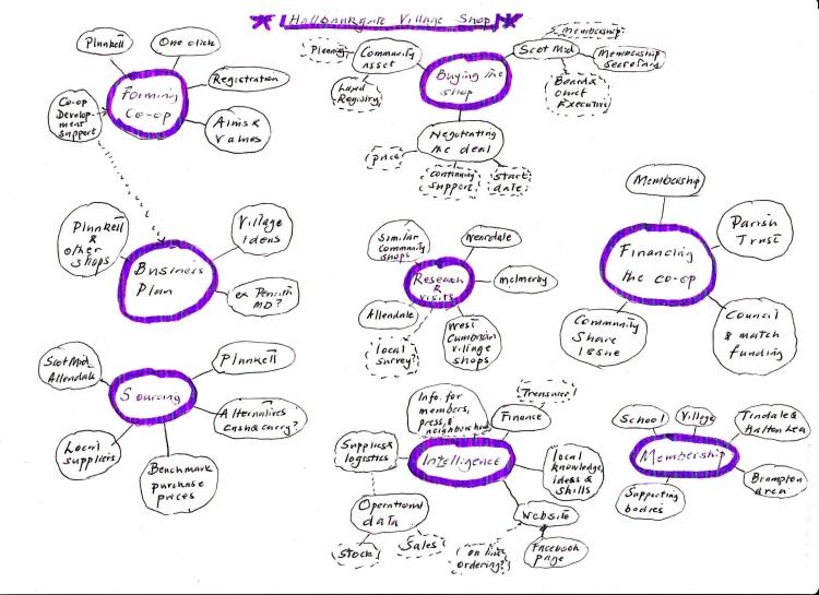 Robin Murray's diagram